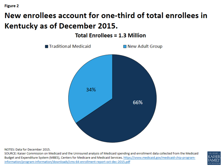 Figure 2: New enrollees account for one-third of total enrollees in Kentucky as of December 2015.