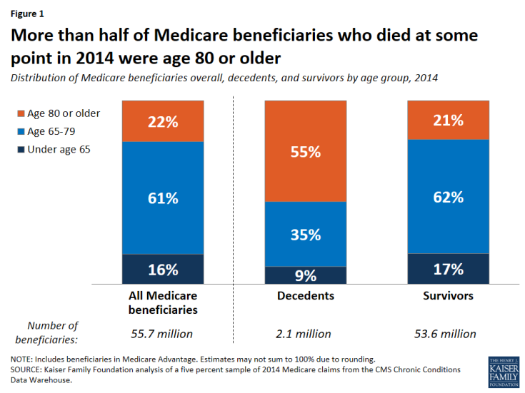 Figure 1: More than half of Medicare beneficiaries who died at some point in 2014 were age 80 or older