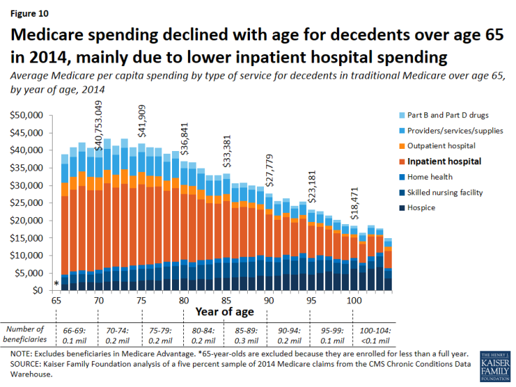 Figure 10: Medicare spending declined with age for decedents over age 65 in 2014, mainly due to lower inpatient hospital spending