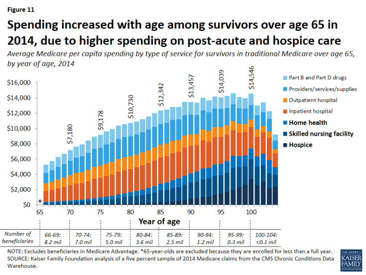 Figure 11: Spending increased with age among survivors over age 65 in 2014, due to higher spending on post-acute and hospice care