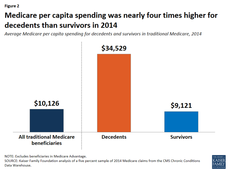 Figure 2: Medicare per capita spending was nearly four times higher for decedents than survivors in 2014