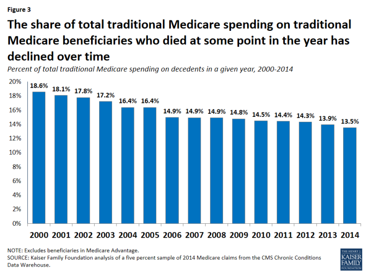 Figure 3: The share of total traditional Medicare spending on traditional Medicare beneficiaries who died at some point in the year has declined over time