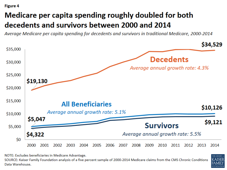 Figure 4: Medicare per capita spending roughly doubled for both decedents and survivors between 2000 and 2014