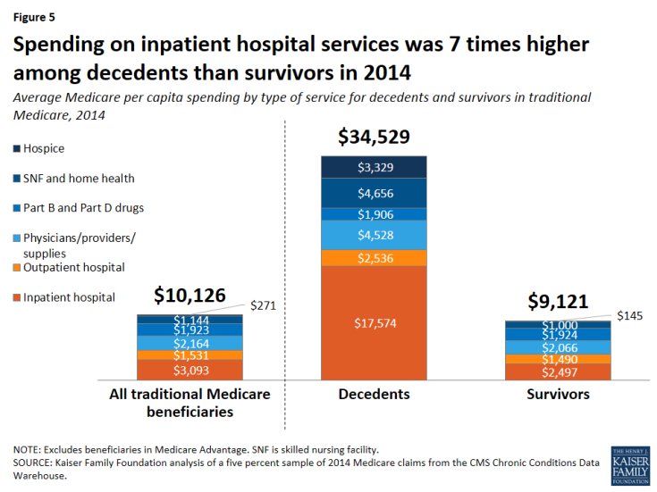 Figure 5: Spending on inpatient hospital services was 7 times higher among decedents than survivors in 2014