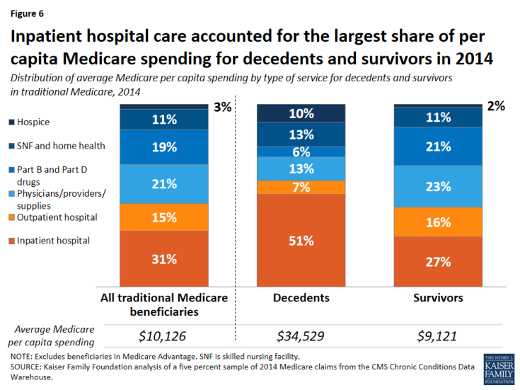 Figure 6: Inpatient hospital care accounted for the largest share of per capita Medicare spending for decedents and survivors in 2014