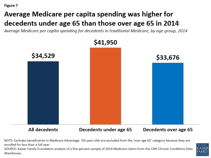 Figure 7: Average Medicare per capita spending was higher for decedents under age 65 than those over age 65 in 2014