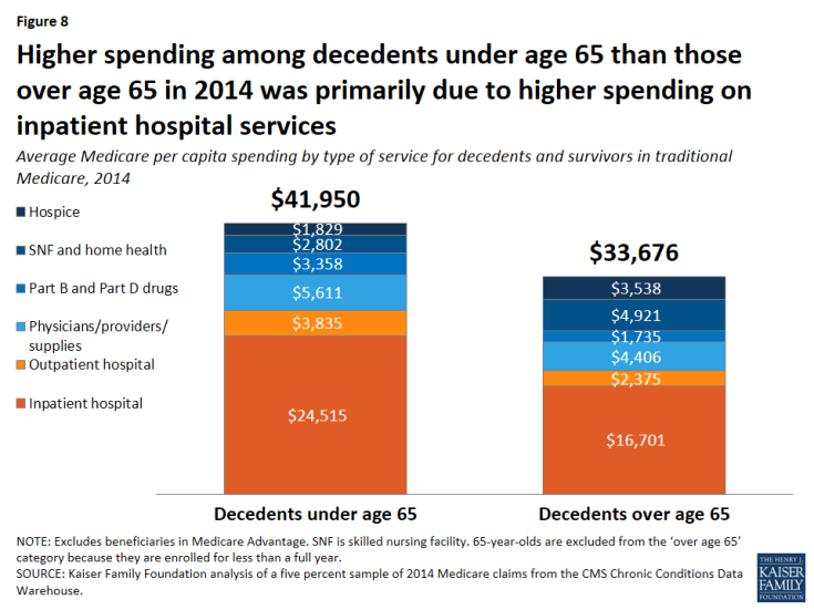 Figure 8: Higher spending among decedents under age 65 than those over age 65 in 2014 was primarily due to higher spending on inpatient hospital services