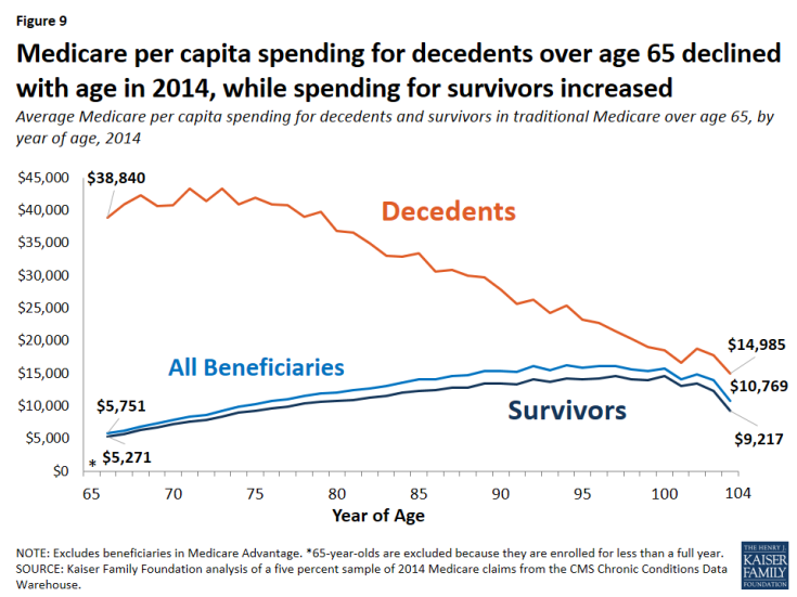 Figure 9: Medicare per capita spending for decedents over age 65 declined with age in 2014, while spending for survivors increased