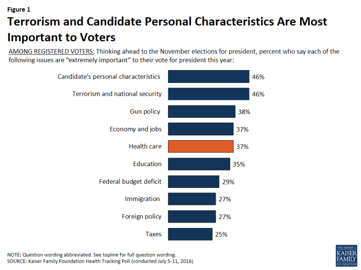 Figure 1: Terrorism and Candidate Personal Characteristics Are Most Important to Voters