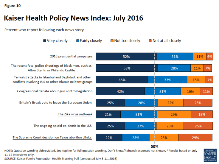 Figure 10: Kaiser Health Policy News Index: July 2016
