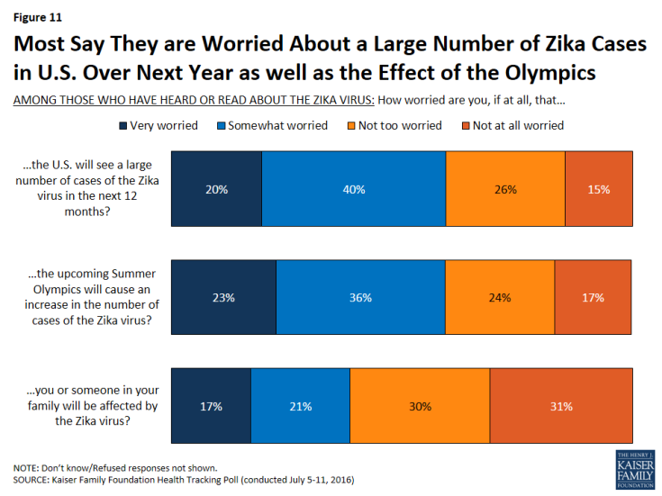 Figure 11: Most Say They are Worried About a Large Number of Zika Cases in U.S. Over Next Year as well as the Effect of the Olympics