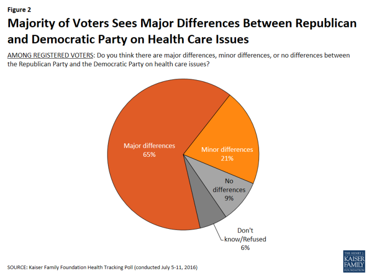 Figure 2: Majority of Voters Sees Major Differences Between Republican and Democratic Party on Health Care Issues