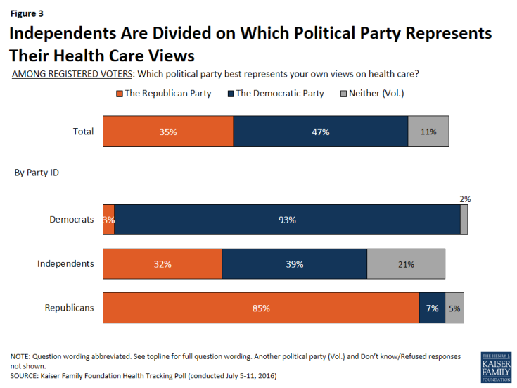 Figure 3: Independents Are Divided on Which Political Party Represents Their Health Care Views