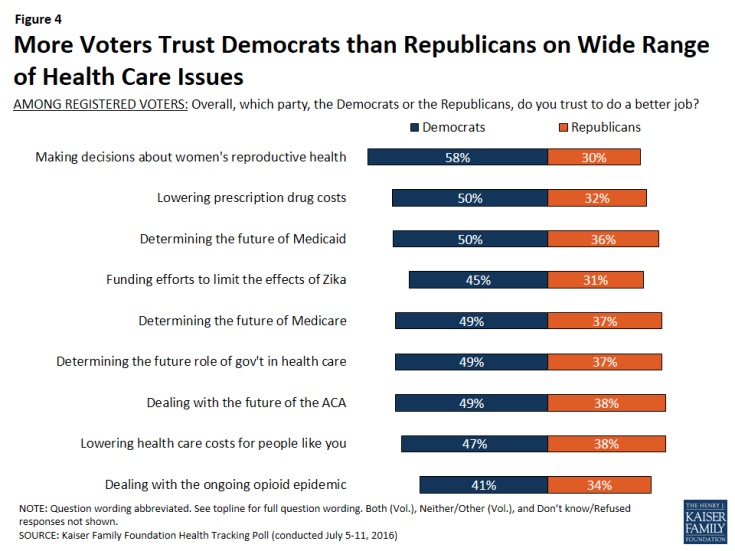 Figure 4: More Voters Trust Democrats than Republicans on Wide Range of Health Care Issues