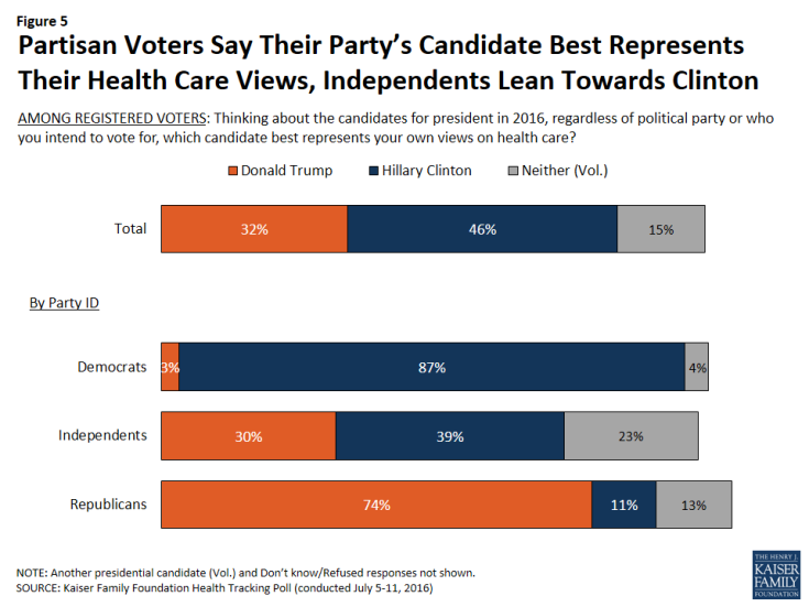 Figure 5: Partisan Voters Say Their Party's Candidate Best Represents Their Health Care Views, Independents Lean Towards Clinton