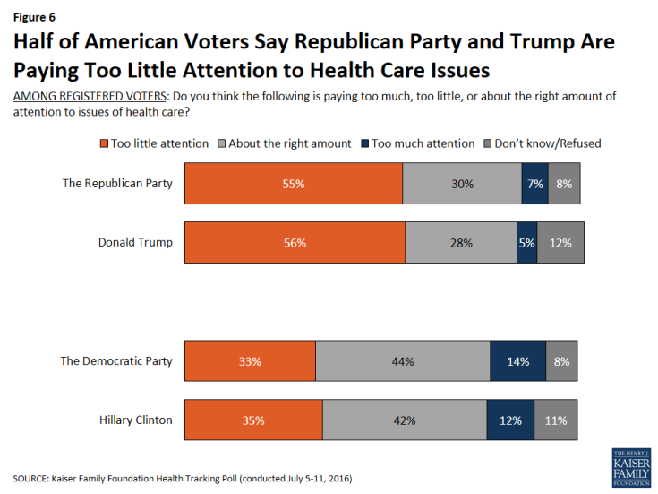 Figure 6: Half of American Voters Say Republican Party and Trump Are Paying Too Little Attention to Health Care Issues