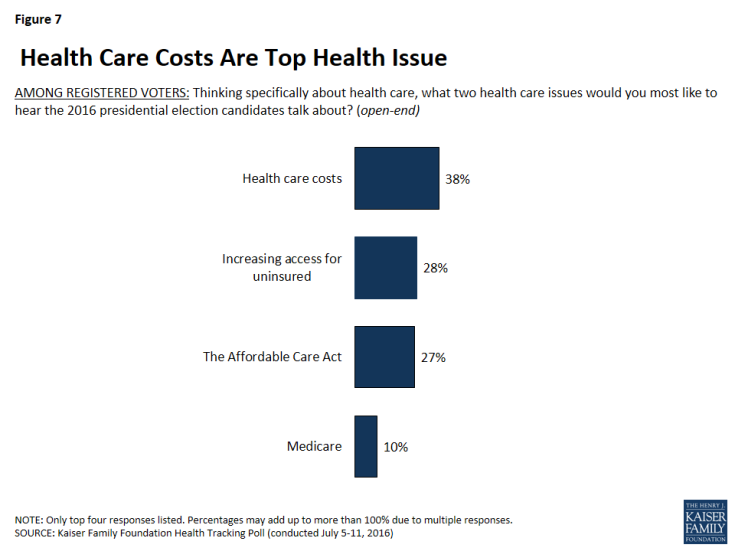Figure 7: Health Care Costs Are Top Health Issue