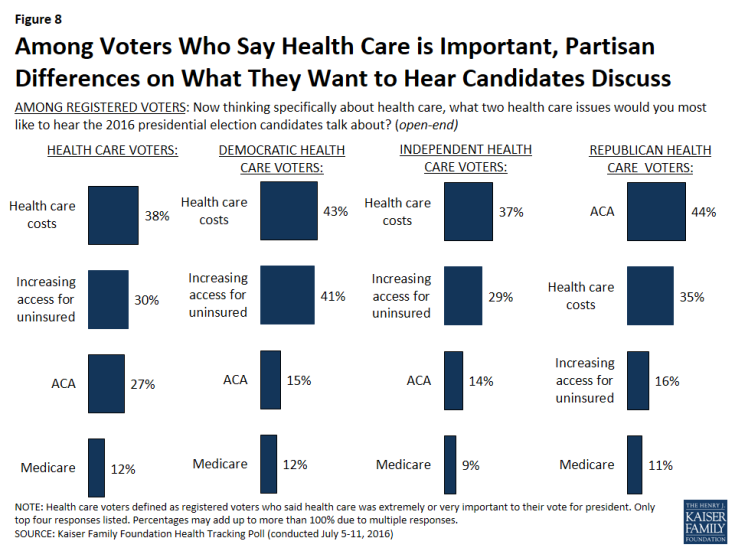 Figure 8: Among Voters Who Say Health Care is Important, Partisan Differences on What They Want to Hear Candidates Discuss