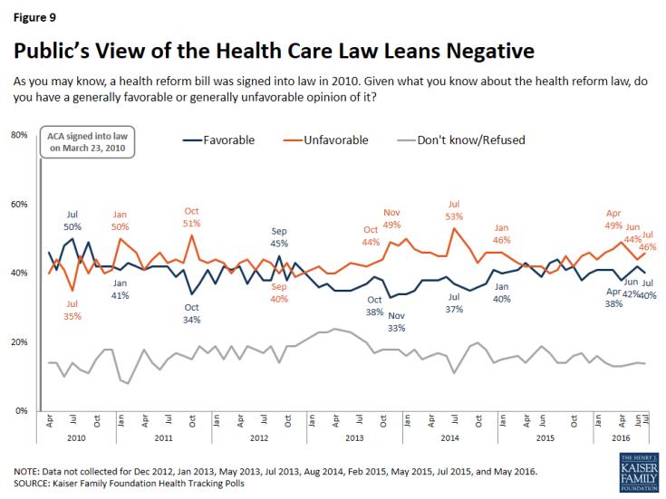 Figure 9: Public's View of the Health Care Law Leans Negative