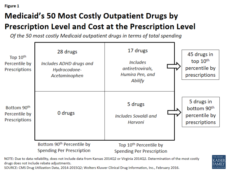 Figure 1: Medicaid's 50 Most Costly Outpatient Drugs by Prescription Level and Cost at the Prescription Level