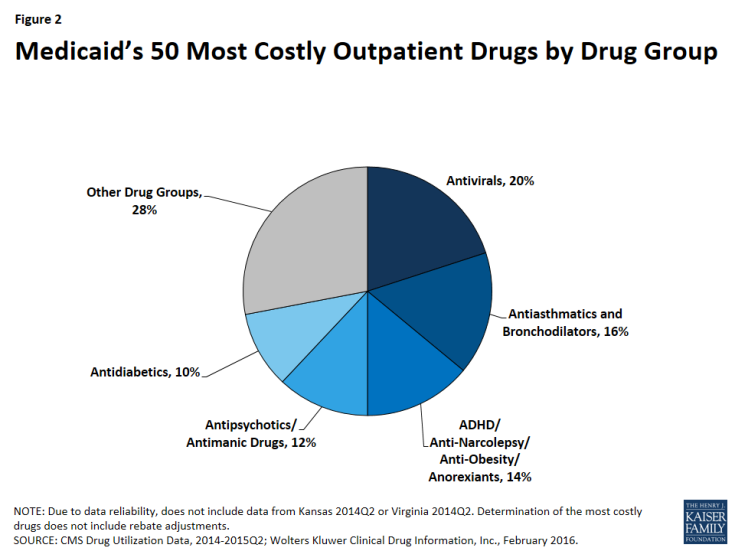 Figure 2: Medicaid's 50 Most Costly Outpatient Drugs by Drug Group
