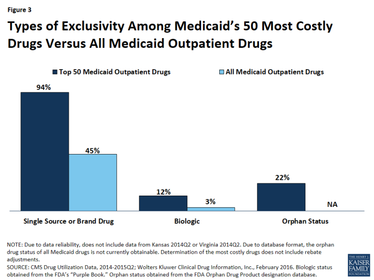 Figure 3: Types of Exclusivity Among Medicaid's 50 Most Costly Drugs Versus All Medicaid Outpatient Drugs