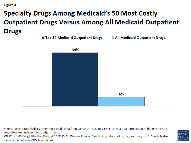 Figure 4: Specialty Drugs Among Medicaid's 50 Most Costly Outpatient Drugs Versus Among All Medicaid Outpatient Drugs