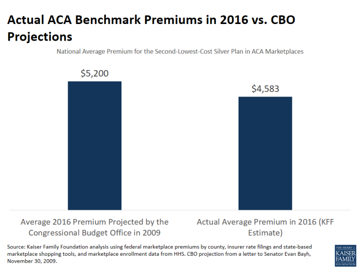 Actual ACA Benchmark Premiums in 2016 vs. CBO Projections