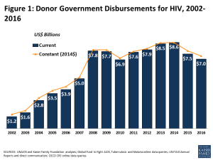 Figure 1: Donor Government Disbursements for HIV, 2002-2016