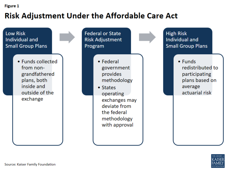 Figure 1: Risk Adjustment Under the Affordable Care Act