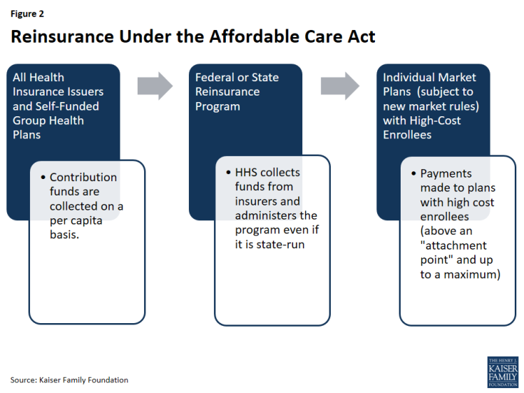 Figure 2: Reinsurance Under the Affordable Care Act