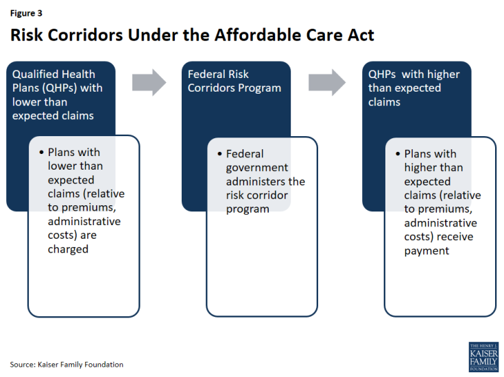 Figure 3: Risk Corridors Under the Affordable Care Act