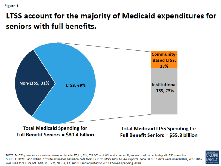 Figure 1: LTSS account for the majority of Medicaid expenditures for seniors with full benefits.