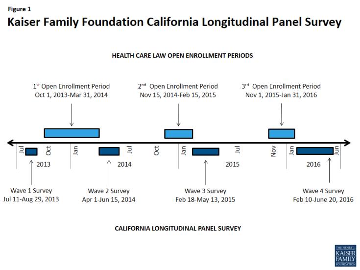 Figure 1: Kaiser Family Foundation California Longitudinal Panel Survey