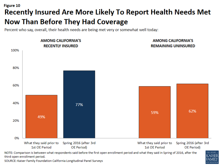 Figure 10: Recently Insured Are More Likely To Report Health Needs Met Now Than Before They Had Coverage