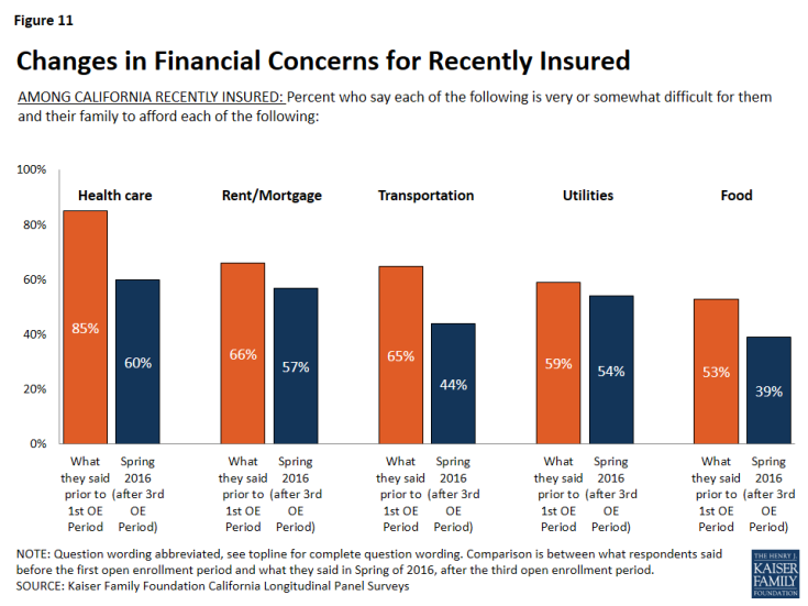 Figure 11: Changes in Financial Concerns for Recently Insured