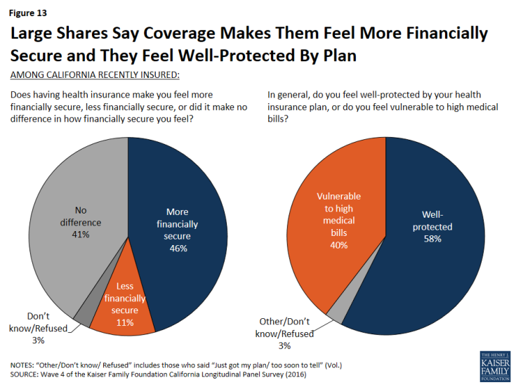 Figure 13: Large Shares Say Coverage Makes Them Feel More Financially Secure and They Feel Well-Protected By Plan