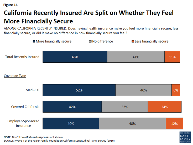 Figure 14: California Recently Insured Are Split on Whether They Feel More Financially Secure