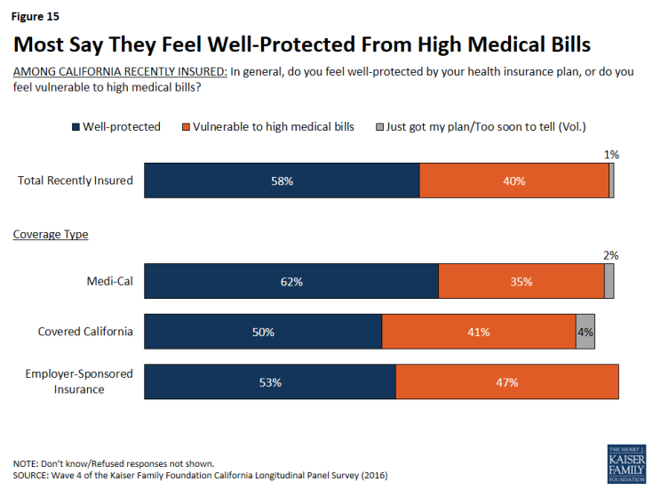 Figure 15: Most Say They Feel Well-Protected From High Medical Bills