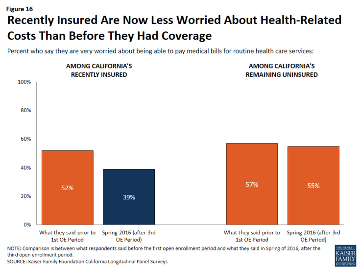 Figure 16: Recently Insured Are Now Less Worried About Health-Related Costs Than Before They Had Coverage
