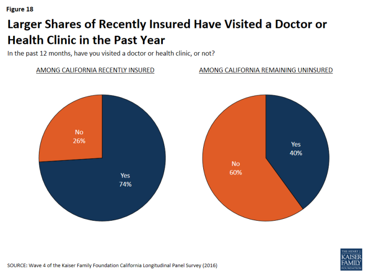 Figure 18: Larger Shares of Recently Insured Have Visited a Doctor or Health Clinic in the Past Year