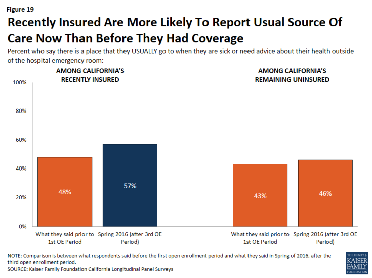 Figure 19: Recently Insured Are More Likely To Report Usual Source Of Care Now Than Before They Had Coverage