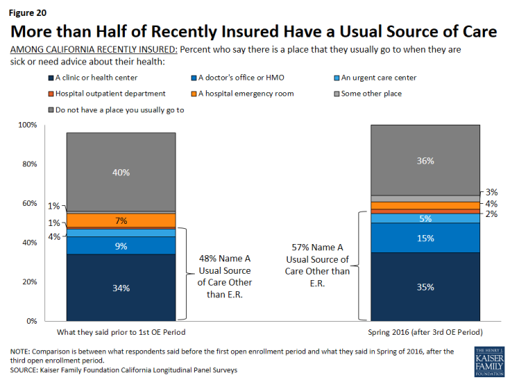 Figure 20: More than Half of Recently Insured Have a Usual Source of Care