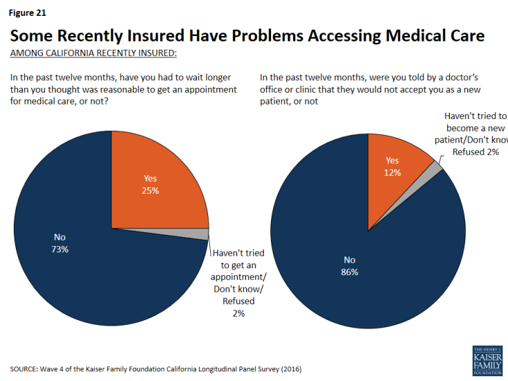 Figure 21: Some Recently Insured Have Problems Accessing Medical Care