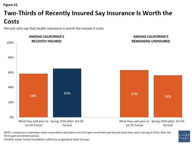Figure 22: Two-Thirds of Recently Insured Say Insurance Is Worth the Costs