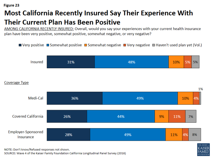 Figure 23: Most California Recently Insured Say Their Experience With Their Current Plan Has Been Positive
