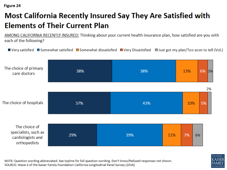 Figure 24: Most California Recently Insured Say They Are Satisfied with Elements of Their Current Plan