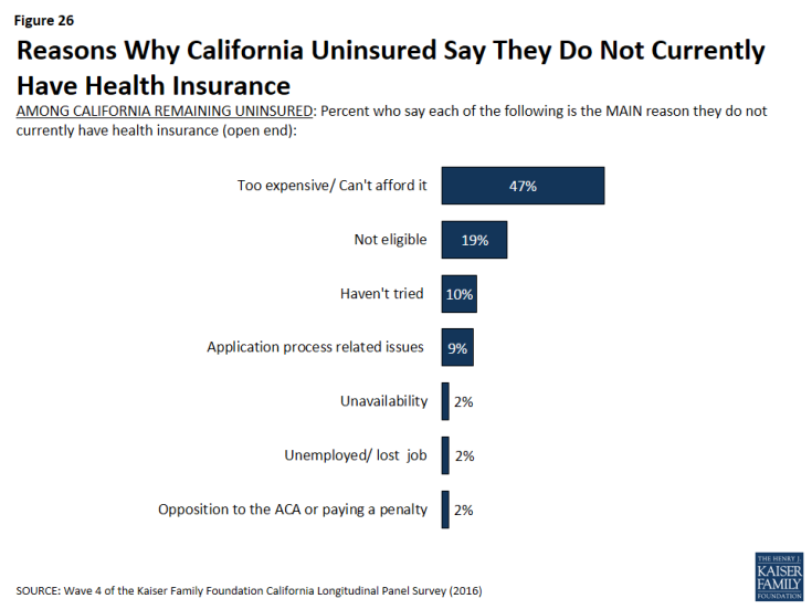Figure 26: Reasons Why California Uninsured Say They Do Not Currently Have Health Insurance