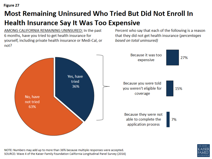 Figure 27: Most Remaining Uninsured Who Tried But Did Not Enroll In Health Insurance Say It Was Too Expensive