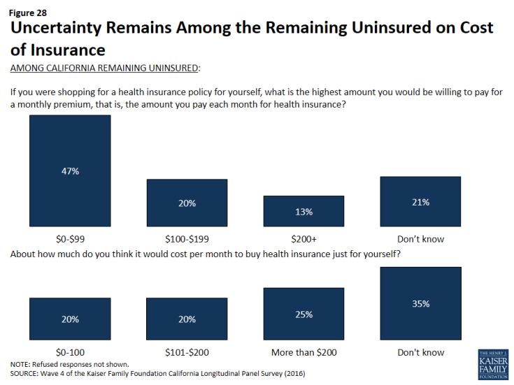 Figure 28: Uncertainty Remains Among the Remaining Uninsured on Cost of Insurance